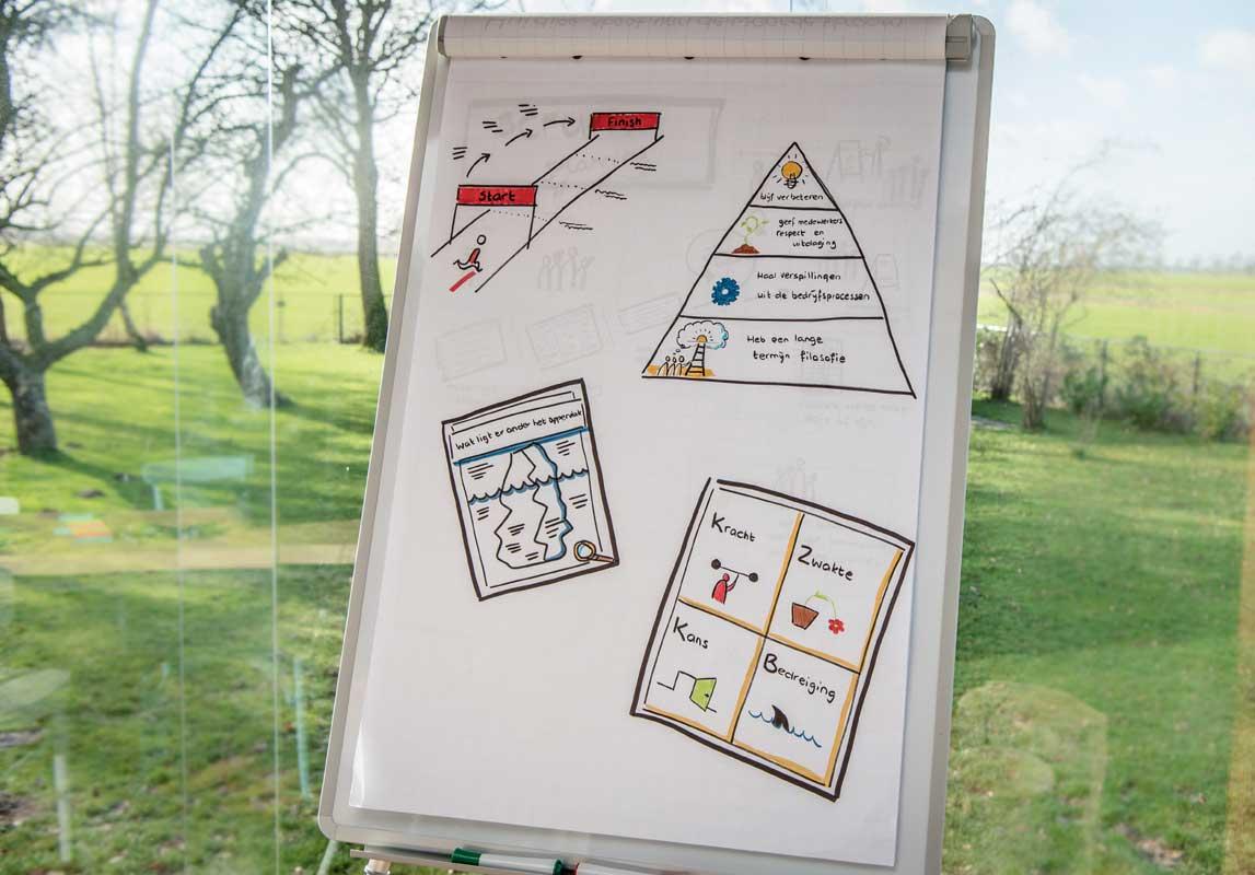 De Meer Consultancy & Trainingen - Trainingen